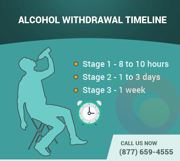 Alcohol withdrawal time