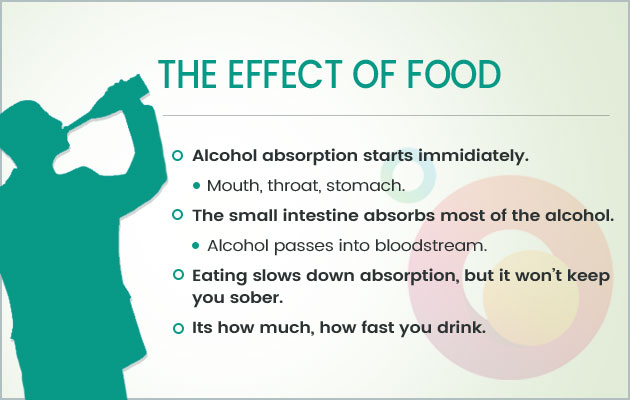 Effect of food on alcohol absorption