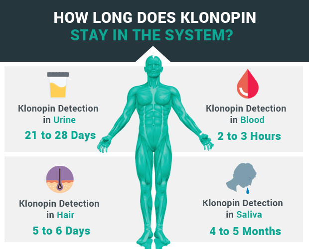 How Long Does Klonopin (Clonazepam) Stay In The System?